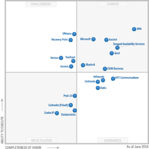 Magic Quadrant 2016